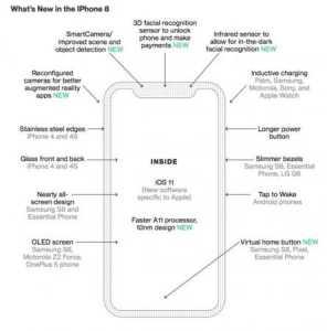 Apple официально представит iPhone 8 12сентября