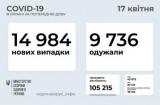 За сутки в Украине почти 15 тысяч новых COVID-случаев