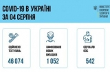 Число новых случаев COVID-19 за сутки в Украине перевалило за тысячу